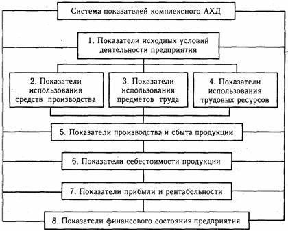 Анализ хозяйственной деятельности ахд